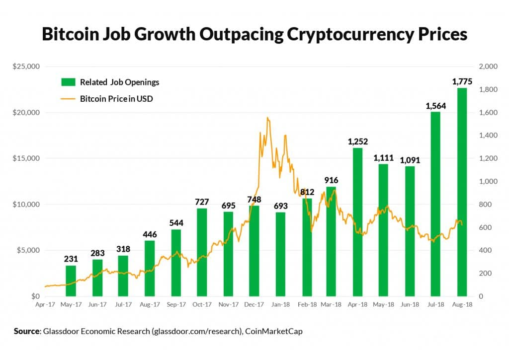 Bitcoin job growth outpacing cryptocurrency prices